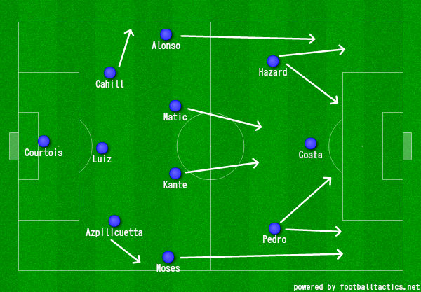 Image result for chelsea 3-4-3
